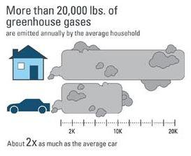 #DidYouKnow: Homes emit 2x as many pounds of greenhouse gases as cars. http://t.co/96LFB7EaCE http://t.co/VrhuyS38NK