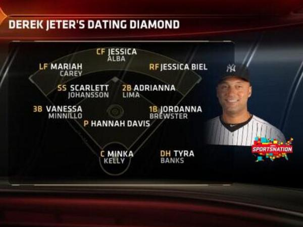 """Derek Jeter is the Ruth, Jordan & Ali [of dating]"" #Wilbon 1/11/10 http://t.co/v0HMkhULiX"