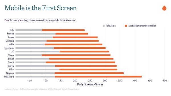 Mobile is the first screen #research  http://t.co/KlP1BJUysm""