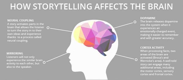 #storytelling just makes things easier to understand. #socialselling #contentmarketing http://t.co/MiCGfLCk8N