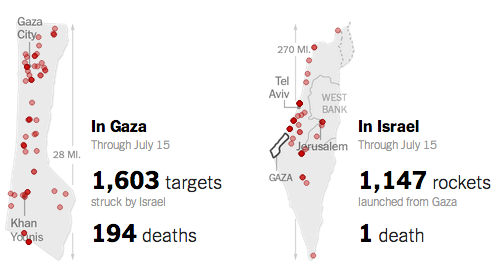 The toll in Israel and Gaza, day by day http://t.co/J2NxkbHeQJ  http://t.co/PcdEVOkGAt
