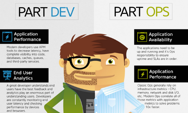The #DevOps Dress Code. Company Hoodie Included. http://t.co/I2mvZHGnZH http://t.co/2BwoWv1xqO