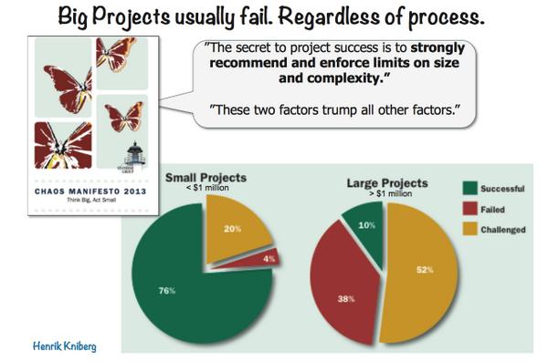 Store prosjekter feiler uavhengig av prosess: http://t.co/tjO2EzSxvo (via @smamol @henrikkniberg)
