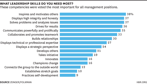 What leadership skills do you need the most? No matter your level, the answer is the same http://t.co/5x90BvFx1F http://t.co/7748Dr1Jff