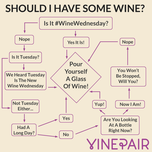 Your #WineWednesday checklist via @VinePair  #wine #winelover http://t.co/EErR0UEGiH