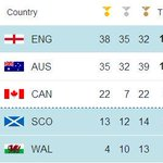"Scotland holding 4th place #Glasgow2014 medal table http://t.co/2gHSslOCil http://t.co/8kQrLe2hv5"" - amazing games so far!"