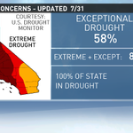 MASSIVE increase in Exceptional drought: 36% last week up to 58% now. All changes for N. CA #cadrought http://t.co/0Y2DIewPqX