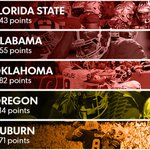 The @AmwayUS #CoachesPoll Top 5: 1. Florida State 2. Alabama 3.Oklahoma 4.Oregon 5. Auburn http://t.co/i9xDLQgojs http://t.co/Y7aVUe2vdS