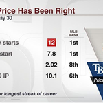 RT @SportsCenter: New Tigers starter David Price has been lights out the last 2 months. http://t.co/5eTZMAFAaG