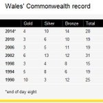 RT @BBCWalesSport: Record haul! 28 medals so far for @TeamWales and 5 boxing medals guaranteed! Thatll surpass 31 in 2002! #Glasgow2014 http://t.co/7idZeRdeYM