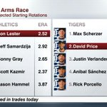 An arms race of starters between As and Tigers. Check out how both rotations match up after blockbuster deals today. http://t.co/bBw3jzIMrc