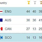 RT @BBCSport: England top the medal table after day eight at #Glasgow2014 with 44 gold medals http://t.co/itQ6x15zx6 http://t.co/d4lLmuQnXe