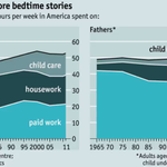 Dads have tripled the amount of time they spend with their kids since 1965 http://t.co/QFdekDDNaP http://t.co/6EfKtFoHnD