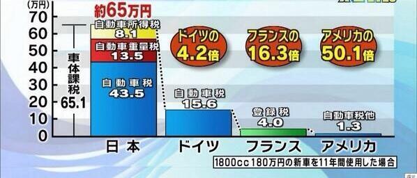 """ボッタクリだね。(^^;)""""@boruchiyan: あーあーあ 自動車税 各国比較  【とんでも日本の自動車税】 ドイツの   4.2倍 フランスの 16.3倍 アメリカの 50.1倍  貧困の日本の若者にクルマ離れ http://t.co/Fp9QMCkGS3"""""""