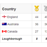 Loughborough still a comparative 8th in the #CommonwealthGames medal table: http://t.co/4A2bXcHFa5 #InspiringWinners http://t.co/2Uzn3zlQLl