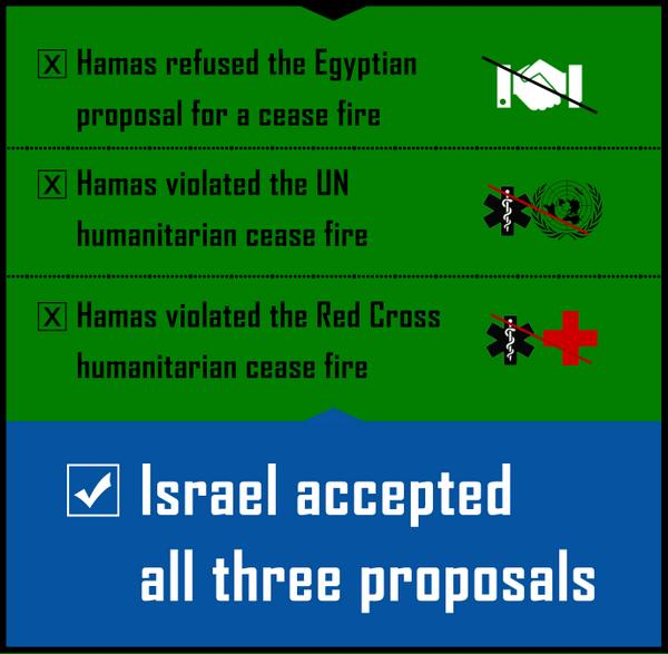 Israel accepted every proposal for a ceasefire - from Egypt, the UN and the Red Cross. Hamas violated all three. http://t.co/BuyFpn3tWz