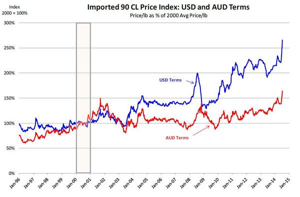 Image us imported beef price at record highs chart from meat