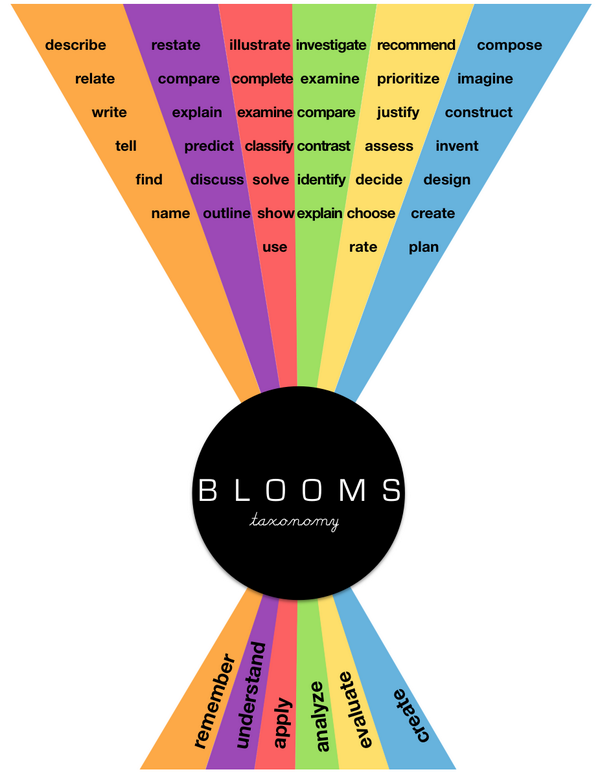 Playing with a new Bloom's Taxonomy image while I wait for #principalcast to start. http://t.co/51yJVSkWX8