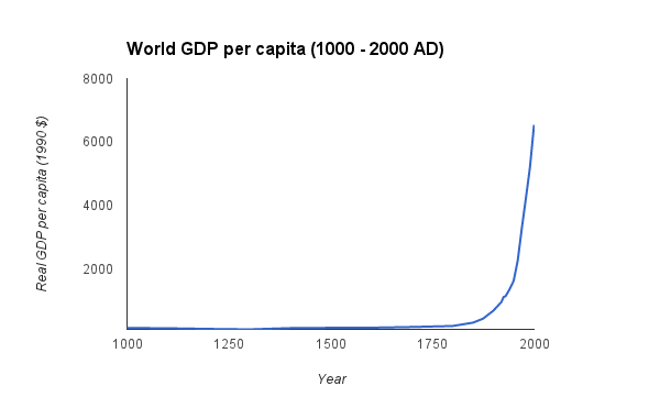 Thank you industrial revolution(s). Most important chart in human history right here. http://t.co/xMbWpALiW4