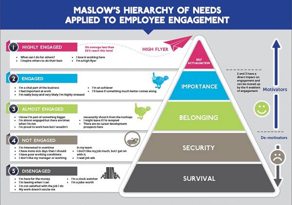 #RH : la pyramide de Maslow de l'engagement des employés http://t.co/6MpVS6POuV