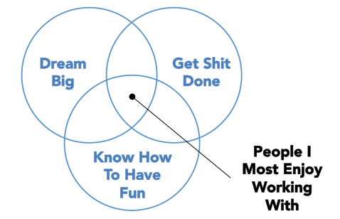 In simplest terms possible, the people I most enjoy working with dream big, get sh*t done, and know how to have fun. http://t.co/aGR3AwtqhH