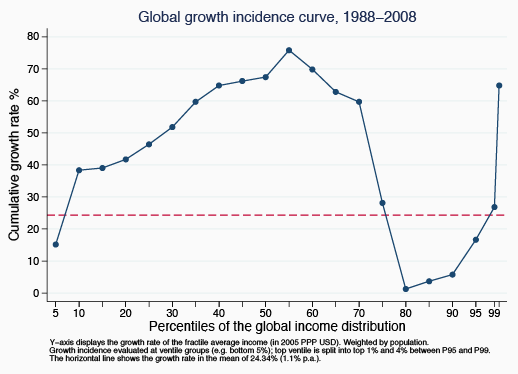 """The trough of that chart? That's middle America."" @shaneferro on global income inequality http://t.co/zQOMZfxjvh http://t.co/8lhktrtrYo"