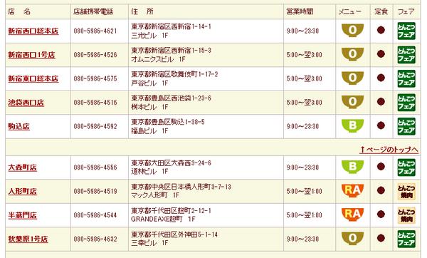 俺たちの東京チカラめしが 気づいたら都内に9店舗なんだが どうしてこうなった??