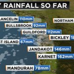Perth has 73% of the July rainfall average with 122.2mm Here are the numbers for the #Perth area. #PerthNews #TenNews http://t.co/wFfrsQQSUT