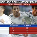 RT @SkyFootball: Rodriguez, Ronaldo and Bale. Here is how Real Madrids three stars did last season: http://t.co/ORhgqxl0cM