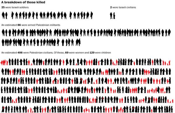 Washington Post graphic showing breakdown of #Gaza war casualties. Shocking. http://t.co/jCH3Yt8a6T