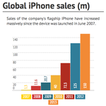 Corrected tweet: 500m iPhones sold worldwide - Apples extraordinary growth in numbers http://t.co/HH1Nnvx7nS http://t.co/lmr0DtmeGv