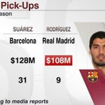 RT @ESPNStatsInfo: Real Madrid has matched Barcelonas signing of Luis Suarez by picking up James Rodriguez, the WC Golden Boot winner: http://t.co/Z4VZKTUrpO
