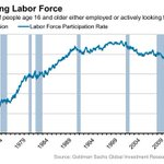 RT @WSJ: Since 2000, U.S. labor-force participation has fallen from 67.3% to 62.8%. http://t.co/0hGhb3Dol5 http://t.co/JisANg8L3g