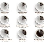 RT @FastCoCreate: Need a boost? This infographic tells you which coffee chains will give you the biggest jolt. http://t.co/InwnkJ1ebf http://t.co/lQiJOOnq1S
