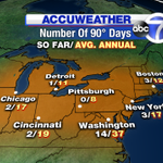 RT @JeffSmithABC7: Only 3 90-degree days so far in #NYC this year. @LeeGoldbergABC7 will tell you if more are on the way on @ABC7NY http://t.co/V7X7gGCgzy