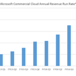 .@Microsoft sees huge gains in commercial cloud revenue http://t.co/LJaQyMvQXN http://t.co/NYBFkspfD0
