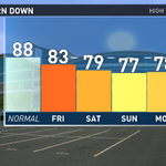 RT @wfmyweather: Today was the first time we hit the 80°s since back on Friday. Hard to believe its July. @WFMY #TriadWx #ncwx http://t.co/snn9CoOWW7