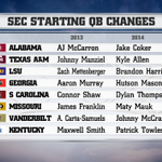 #Gators face 7 of the 8 new QBs RT @ESPNCFB: Next! 2014 @SEC QB changes #ESPNSEC » http://t.co/mmHw60Fa09