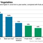 RT @WSJ: Meat prices are rising more than fresh fruits and vegetables: http://t.co/gznpZVsCEU http://t.co/7fWtRRGipq