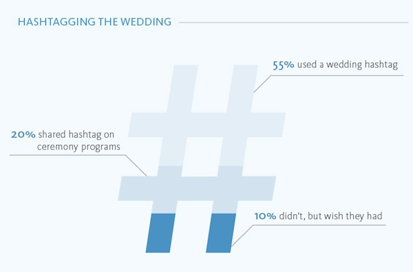 55% of couples used a hashtag during their #wedding. http://t.co/B91FiHyda6 http://t.co/V2x7Pq83R0