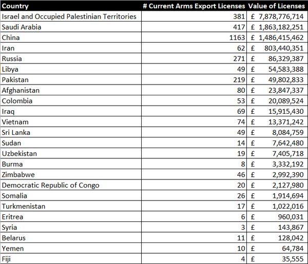 "Now you know why Cameron backs Israel's ""right to defend itself"". MT @danbarker some of the UK's arms export licenses http://t.co/DHRSvAiUdY"