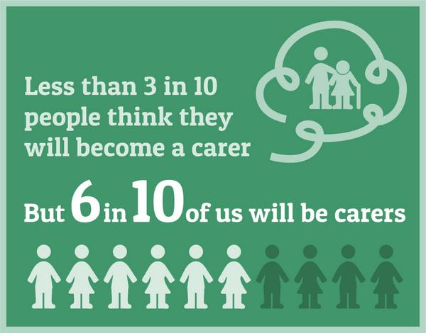 caring doesn't just affect a small proportion of the population: most of us will care for a loved one at some point http://t.co/hrsxk1LciT
