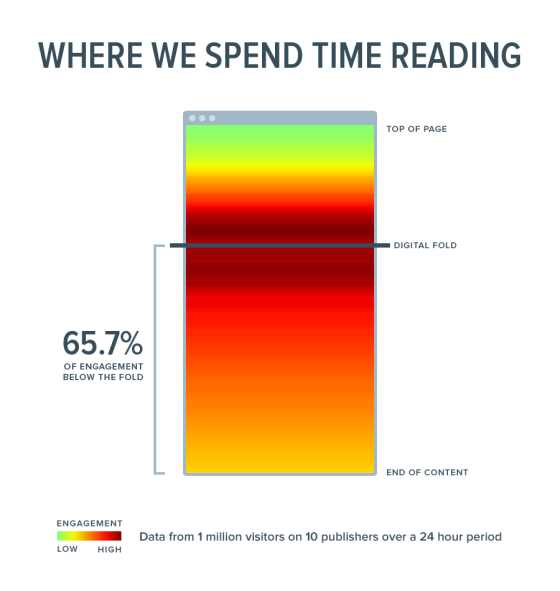 Where do we spend time reading? 66% of attention is spent below the fold. http://t.co/TfQYZLJ0Gd #ONA14 #10metrics http://t.co/EIj1h6kpPe