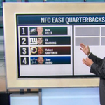 NFC East QBs, as ranked by Tim Hasselbeck. http://t.co/xoVIIr1KUi