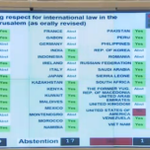 BREAKING: #UNHRC resolution on #gaza passed, 29 in favour, 17 abstentions, 1 again. India votes Yes. http://t.co/XrncgghgRG