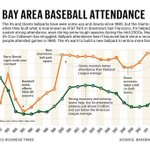 """@brodiebrazilCSN: Fascinating look at Bay Area baseball attendance. #Athletics #SFGiants http://t.co/sEfQZeZCxP"" @DamonBruce you see this?"
