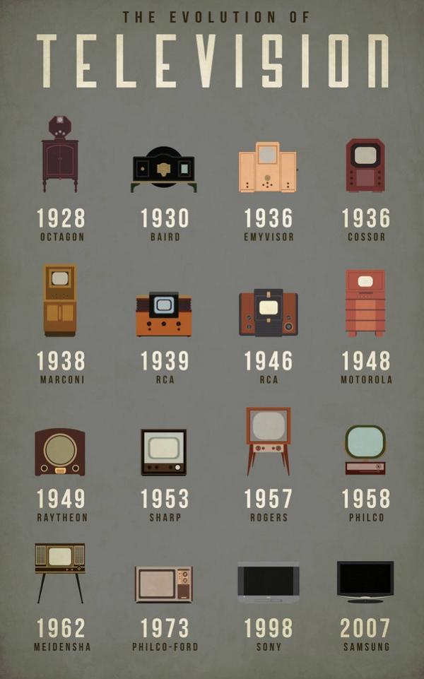 La evolución de la televisión. Vía @FastCompany: http://t.co/yYQhGiPILP