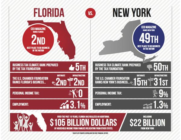 Check out this infographic & see why #Florida has a better business climate than #NewYork. #sayfie #Atwater2014 http://t.co/DX8M3CFeXm