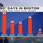 RT @ericfisher: This summer has been a cakewalk so far in the #Boston area. Still have August to go, though. http://t.co/iFnaVvAPxL