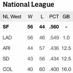 RT @SFGiants: Your current NL West Standings #SFGiants http://t.co/hwPVWHwk6W